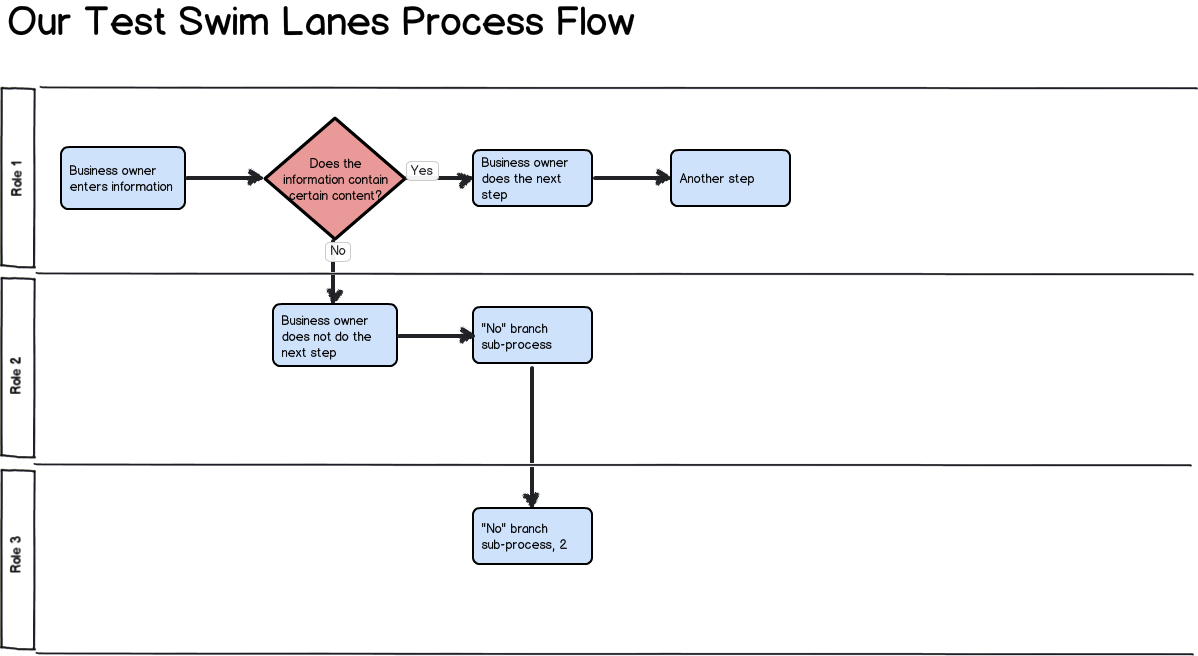 test balsamiq for process flow diagrams university information rh wiki service emory edu Swimlane Diagram in PowerPoint Create a Swimlane Diagram