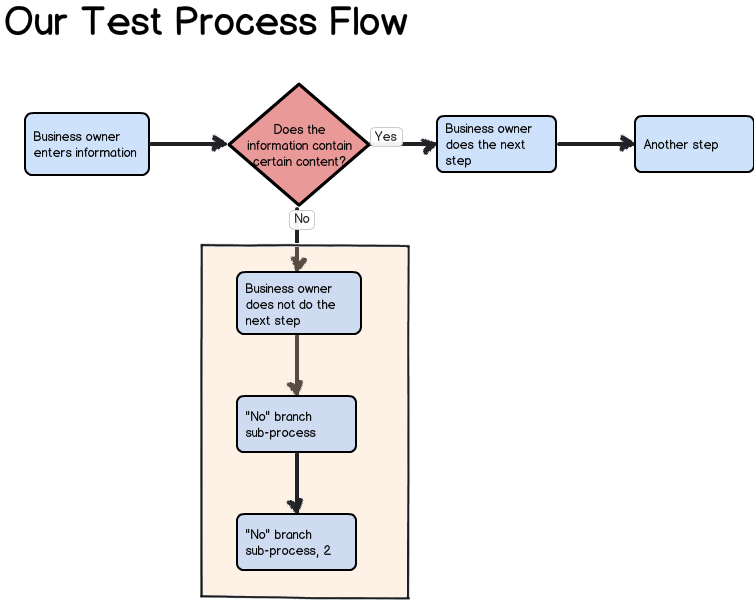 Test Balsamiq For Process Flow Diagrams